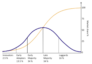 Rogers' Bell Curve