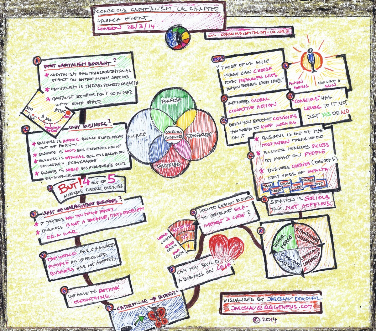 Visual summary of Raj Sisodia's talk
